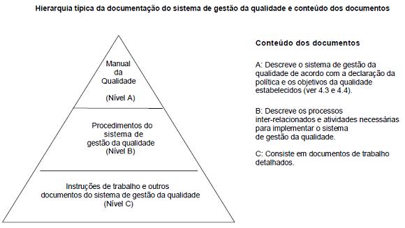 hierarquia_tipica_documentacao_sgq