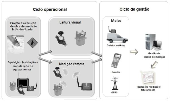 conceito_msp_ciclos_operacional_e_gestao