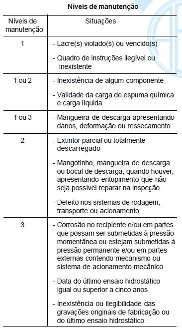 niveis_de_manutencao