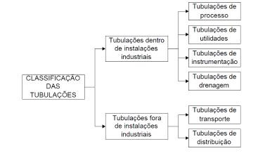 tipos_de_tubulacoes