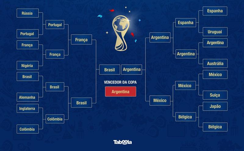 As seleções mais pesquisadas na Copa do Mundo  Taboola